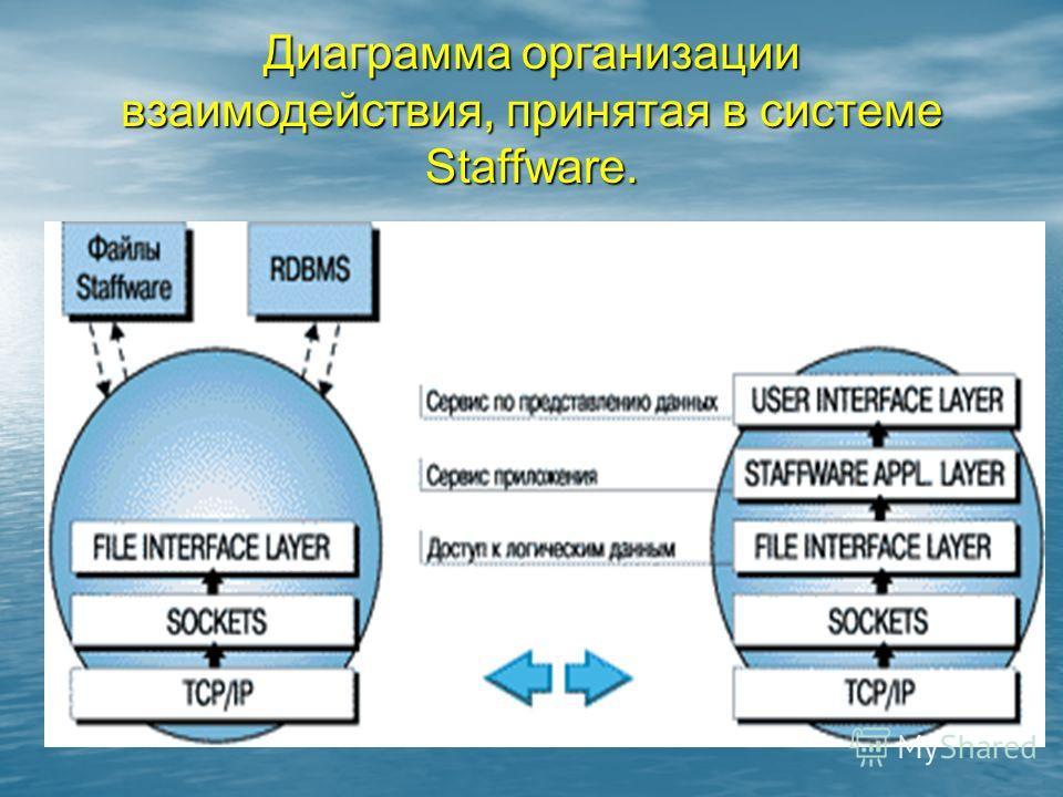 Диаграмма организации взаимодействия, принятая в системе Staffware.
