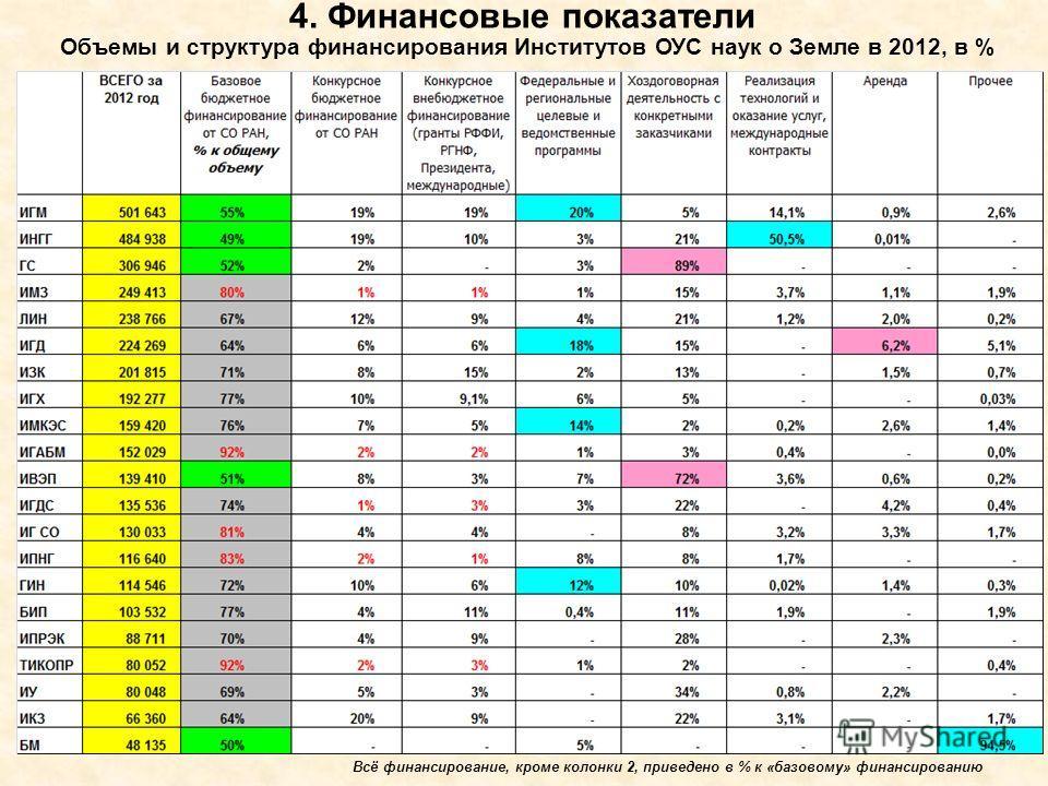 Объемы и структура финансирования Институтов ОУС наук о Земле в 2012, в % 4. Финансовые показатели Всё финансирование, кроме колонки 2, приведено в % к «базовому» финансированию
