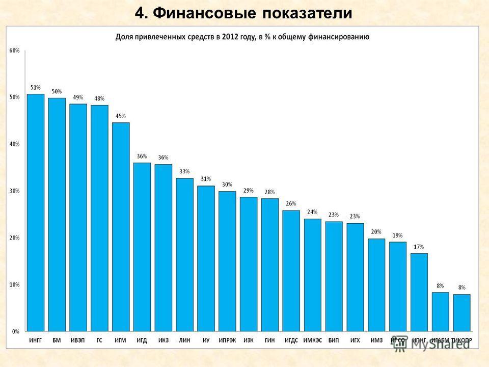 4. Финансовые показатели