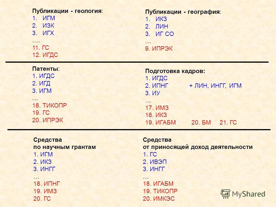 Подготовка кадров: 1. ИГДС 2. ИПНГ + ЛИН, ИНГГ, ИГМ 3. ИУ … 17. ИМЗ 18. ИКЗ 19. ИГАБМ 20. БМ 21. ГС Средства по научным грантам 1. ИГМ 2. ИКЗ 3. ИНГГ … 18. ИПНГ 19. ИМЗ 20. ГС Патенты: 1. ИГДС 2. ИГД 3. ИГМ … 18. ТИКОПР 19. ГС 20. ИПРЭК Публикации -
