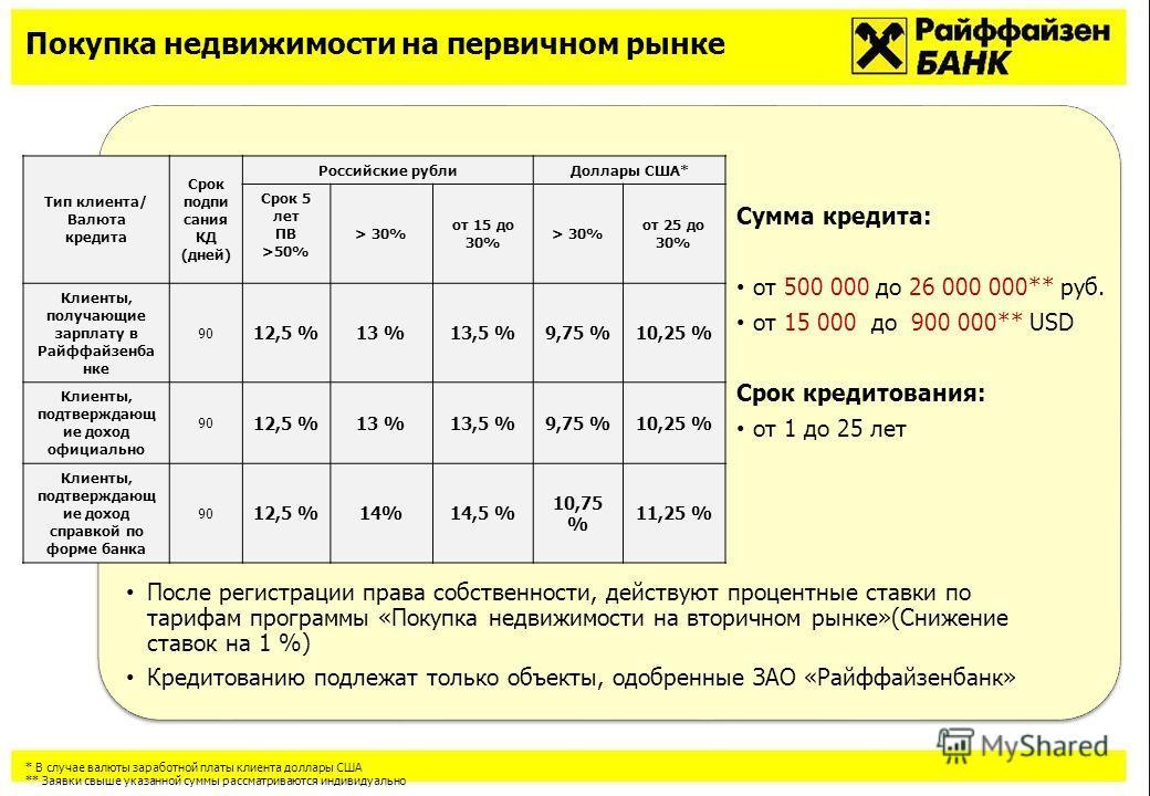 Покупка недвижимости на первичном рынке Тип клиента/ Валюта кредита Срок подпи сания КД (дней) Российские рублиДоллары США* Срок 5 лет ПВ >50% > 30% от 15 до 30% > 30% от 25 до 30% Клиенты, получающие зарплату в Райффайзенба нке 90 12,5 %13 %13,5 %9,