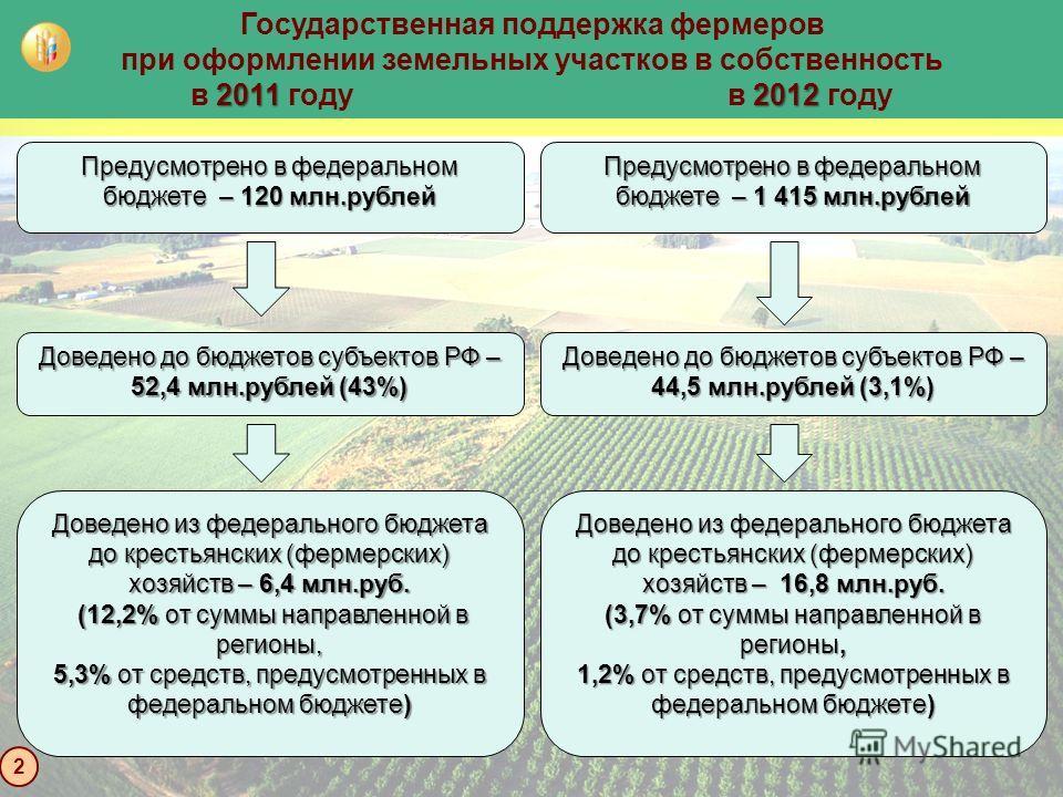 Государственная поддержка фермеров при оформлении земельных участков в собственность 20112012 в 2011 году в 2012 году 2 Предусмотрено в федеральном бюджете – 1 415 млн.рублей Доведено до бюджетов субъектов РФ – 44,5 млн.рублей (3,1%) Доведено из феде