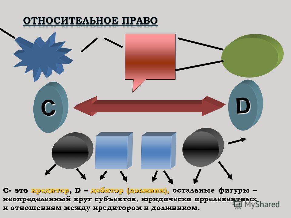 С D С- это кредитор, D – дебитор (должник), остальные фигуры – неопределенный круг субъектов, юридически иррелевантных к отношениям между кредитором и должником.