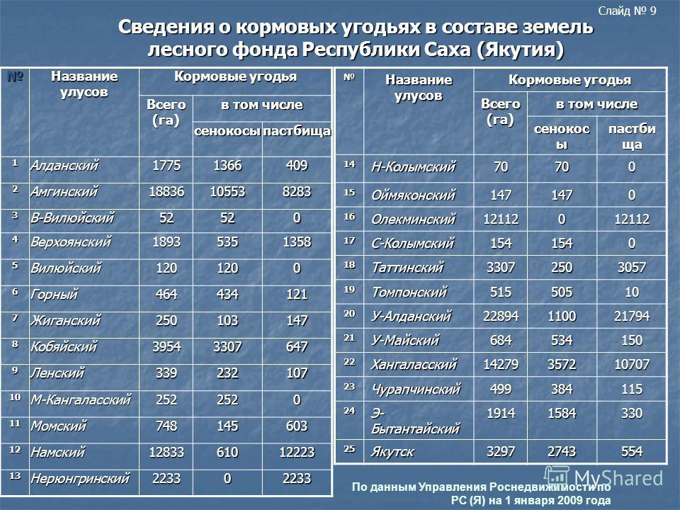 Сведения о кормовых угодьях в составе земель лесного фонда Республики Саха (Якутия) Название улусов Кормовые угодья Всего (га) в том числе сенокосыпастбища 1Алданский17751366409 2Амгинский18836105538283 3В-Вилюйский52520 4Верхоянский18935351358 5Вилю