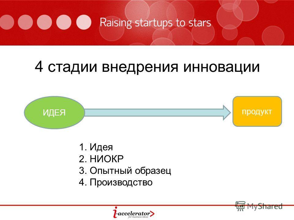 4 стадии внедрения инновации ИДЕЯ продукт 1. Идея 2. НИОКР 3. Опытный образец 4. Производство