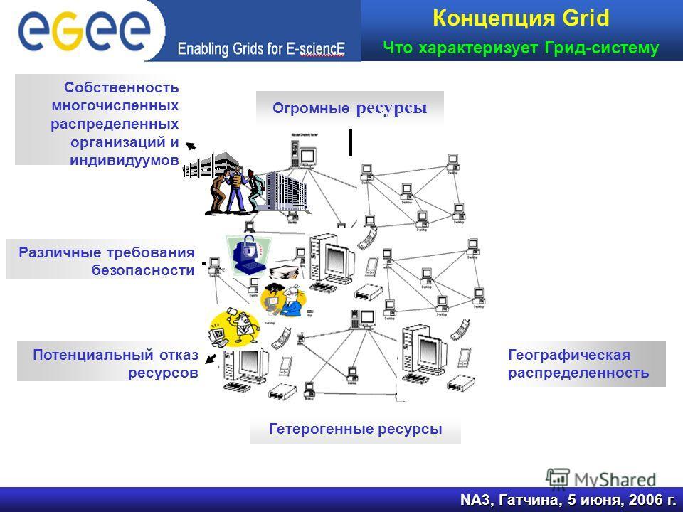 NA3, Гатчина, 5 июня, 2006 г. Концепция Grid Что характеризует Грид-систему Огромные ресурсы Собственность многочисленных распределенных организаций и индивидуумов Различные требования безопасности Потенциальный отказ ресурсов Гетерогенные ресурсы Ге