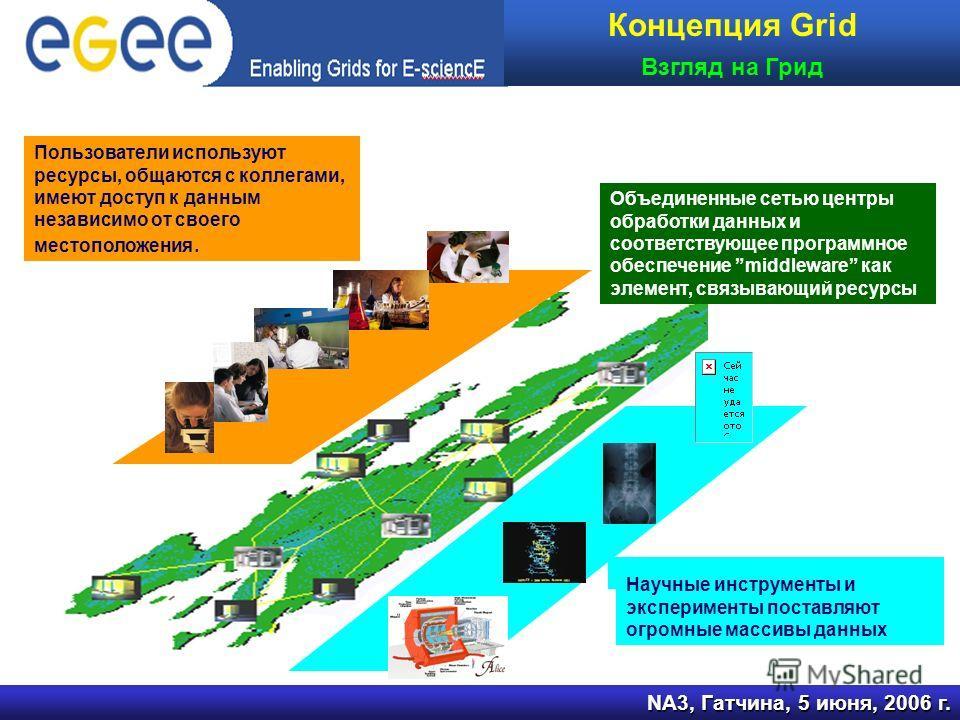 Объединенные сетью центры обработки данных и соответствующее программное обеспечение middleware как элемент, связывающий ресурсы мные массивы данных NA3, Гатчина, 5 июня, 2006 г. Пользователи используют ресурсы, общаются с коллегами, имеют доступ к д