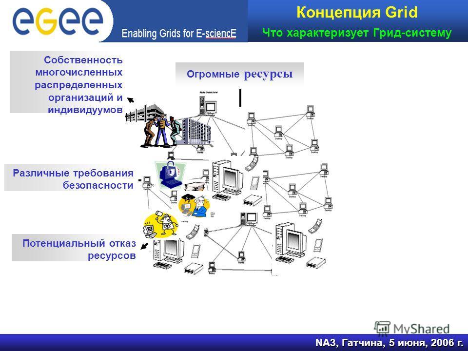 NA3, Гатчина, 5 июня, 2006 г. Концепция Grid Что характеризует Грид-систему Огромные ресурсы Собственность многочисленных распределенных организаций и индивидуумов Различные требования безопасности Потенциальный отказ ресурсов