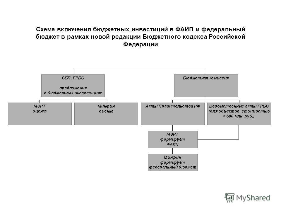 Схема включения бюджетных инвестиций в ФАИП и федеральный бюджет в рамках новой редакции Бюджетного кодекса Российской Федерации