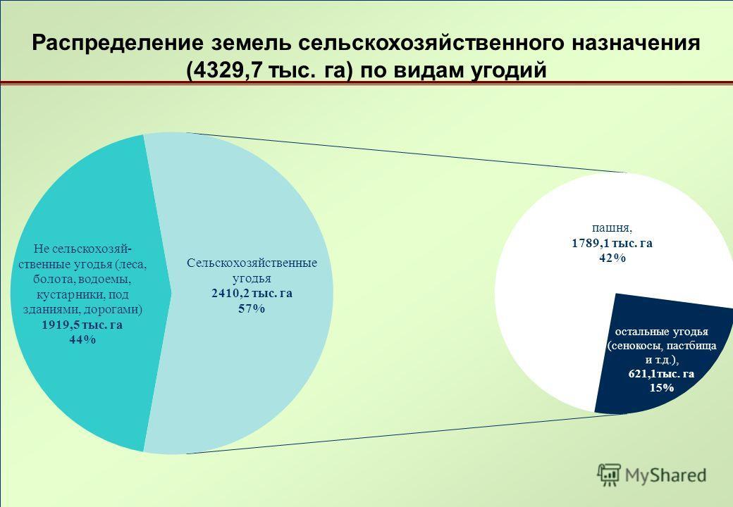 Распределение земель сельскохозяйственного назначения (4329,7 тыс. га) по видам угодий