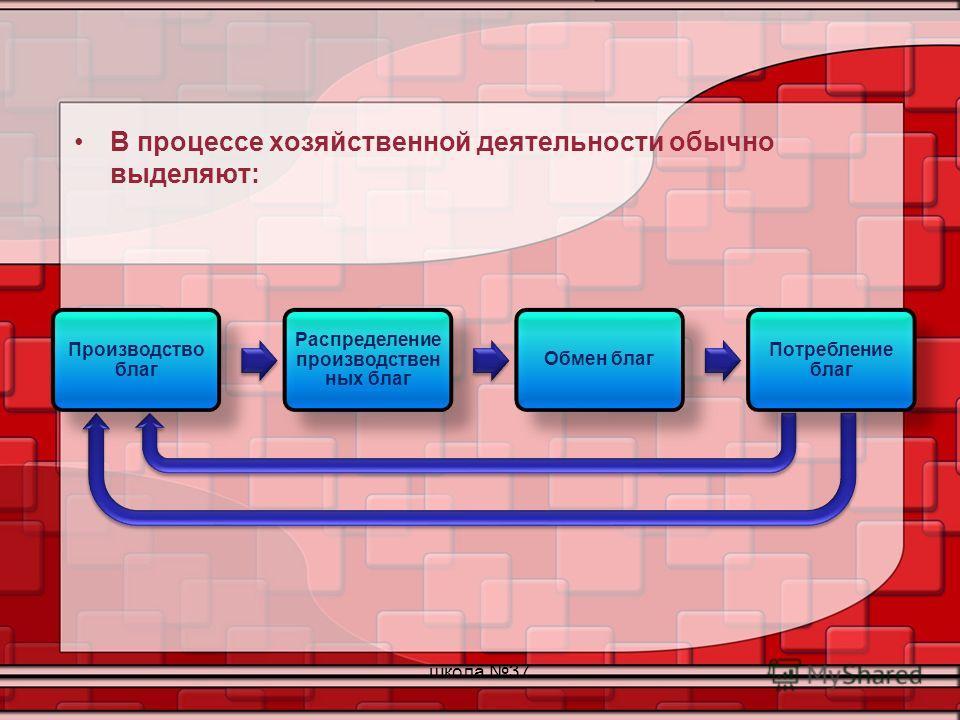 В процессе хозяйственной деятельности обычно выделяют: школа 37 Производство благ Распределение производствен ных благ Обмен благ Потребление благ