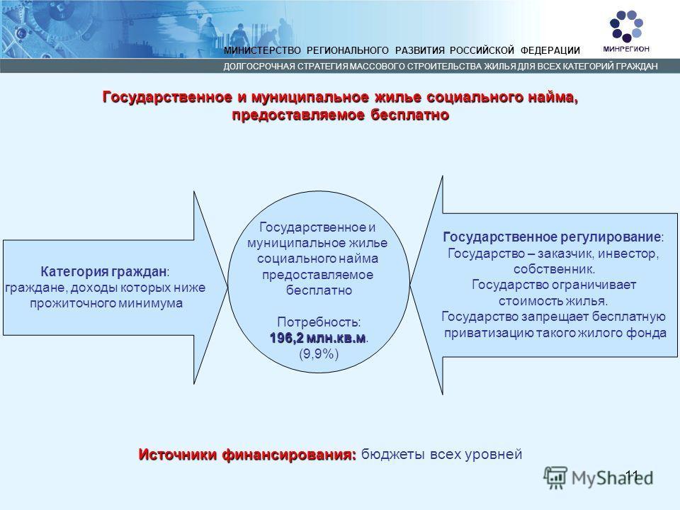 11 МИНИСТЕРСТВО РЕГИОНАЛЬНОГО РАЗВИТИЯ РОССИЙСКОЙ ФЕДЕРАЦИИ ДОЛГОСРОЧНАЯ СТРАТЕГИЯ МАССОВОГО СТРОИТЕЛЬСТВА ЖИЛЬЯ ДЛЯ ВСЕХ КАТЕГОРИЙ ГРАЖДАН Категория граждан: граждане, доходы которых ниже прожиточного минимума Государственное и муниципальное жилье с