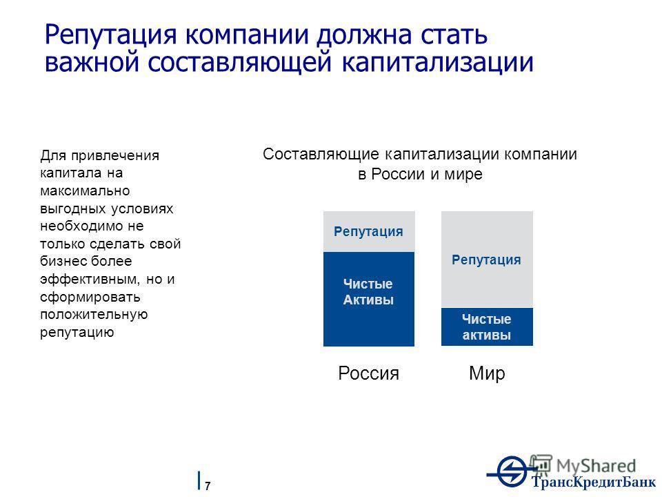 Чистые Активы Составляющие капитализации компании в России и мире Россия Мир Чистые активы Репутация Для привлечения капитала на максимально выгодных условиях необходимо не только сделать свой бизнес более эффективным, но и сформировать положительную