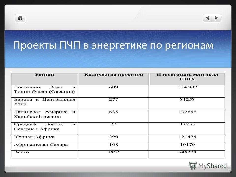 Проекты ПЧП в энергетике по регионам