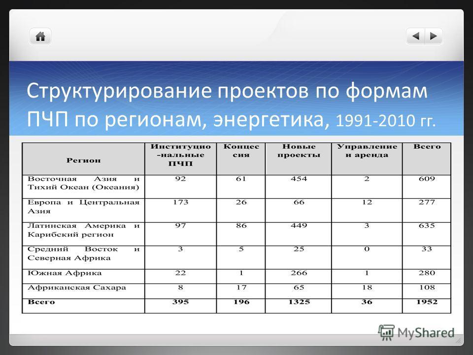 Структурирование проектов по формам ПЧП по регионам, энергетика, 1991-2010 гг.