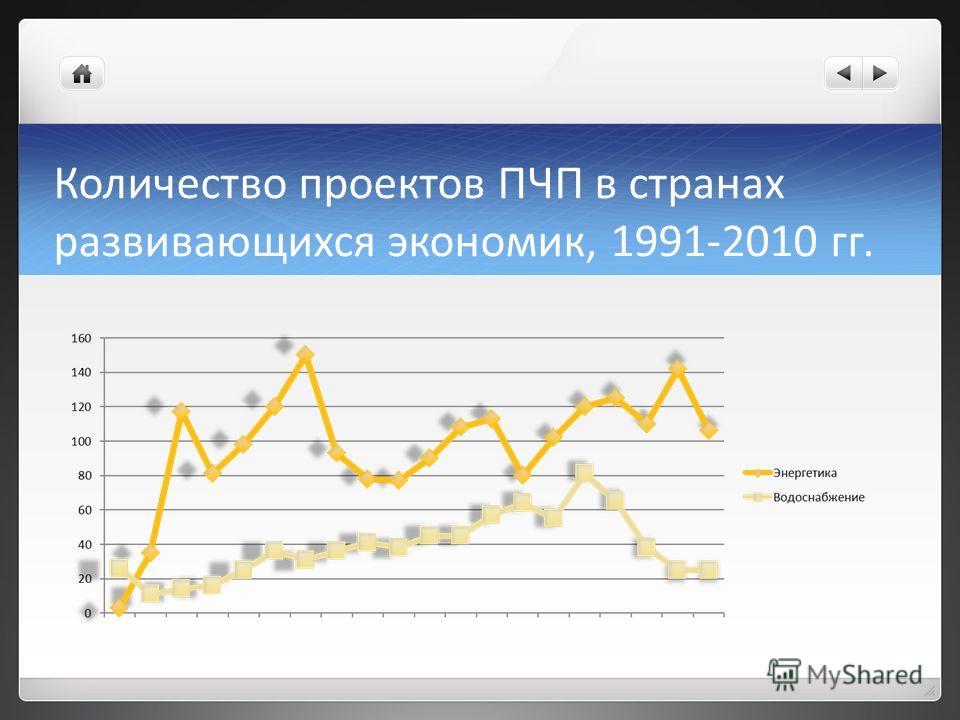 Количество проектов ПЧП в странах развивающихся экономик, 1991-2010 гг.