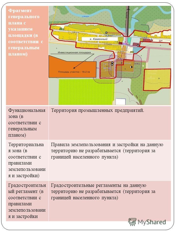 Фрагмент генерального плана с указанием площадки (в соответствии с генеральным планом) Функциональная зона (в соответствии с генеральным планом) Территория промышленных предприятий. Территориальна я зона (в соответствии с правилами землепользовани я