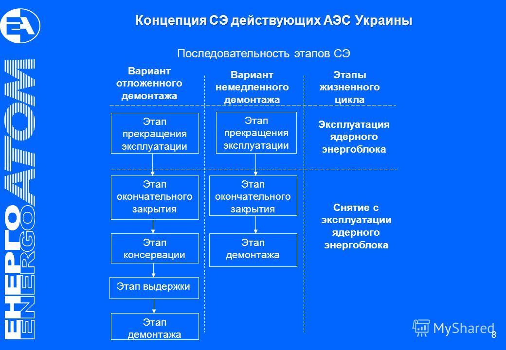 8 Последовательность этапов СЭ Вариант отложенного демонтажа Вариант немедленного демонтажа Этапы жизненного цикла Этап прекращения эксплуатации Эксплуатация ядерного энергоблока Этап окончательного закрытия Этап консервации Этап выдержки Этап демонт