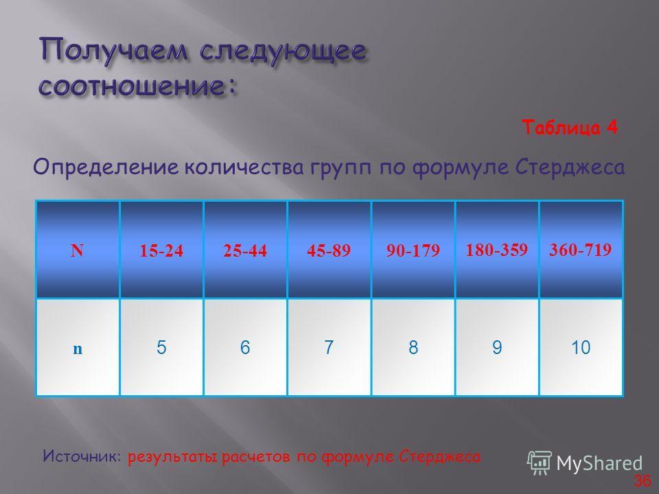 N15-2425-4445-8990-179180-359360-719 n 5678910 36 Источник: результаты расчетов по формуле Стерджеса Таблица 4 Определение количества групп по формуле Стерджеса