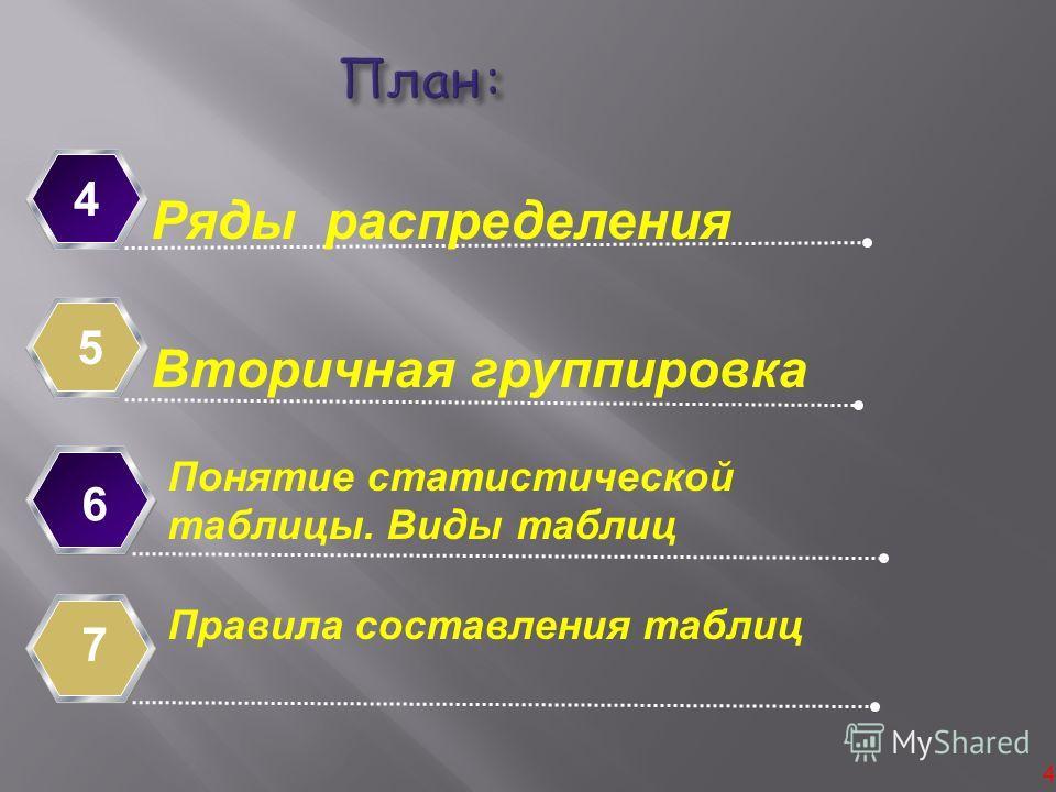4 Ряды распределения 4 Вторичная группировка 5 Понятие статистической таблицы. Виды таблиц 6 7 Правила составления таблиц