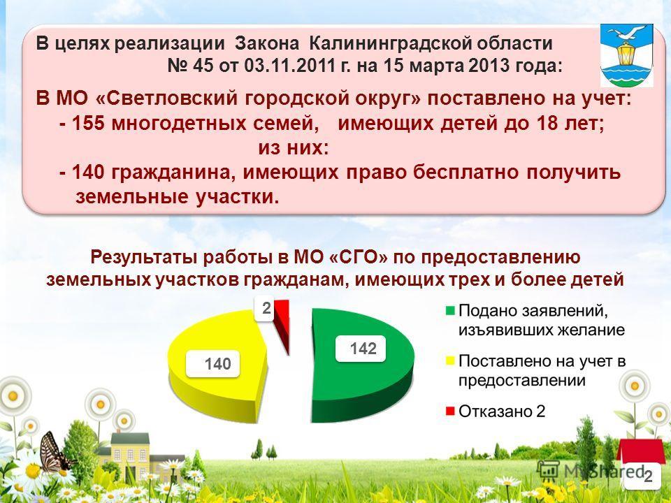 2 2 В целях реализации Закона Калининградской области 45 от 03.11.2011 г. на 15 марта 2013 года: В МО «Светловский городской округ» поставлено на учет: - 155 многодетных семей, имеющих детей до 18 лет; из них: - 140 гражданина, имеющих право бесплатн