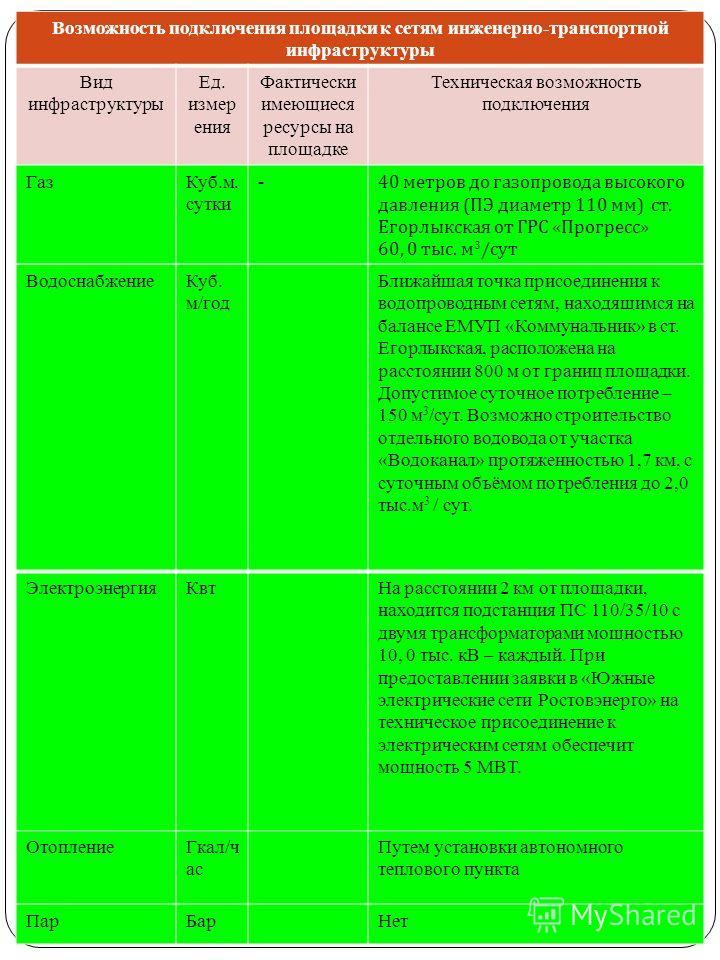 ВодоснабжениеКуб. м/год Ближайшая точка присоединения к водопроводным сетям, находящимся на балансе ЕМУП «Коммунальник» в ст. Егорлыкская, расположена на расстоянии 800 м от границ площадки. Допустимое суточное потребление – 150 м 3 /сут. Возможно ст