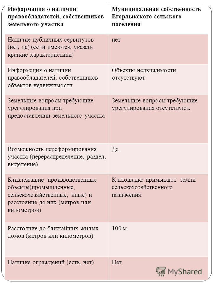 Информация о наличии правообладателей, собственников земельного участка Муниципальная собственность Егорлыкского сельского поселения Наличие публичных сервитутов (нет, да) (если имеются, указать краткие характеристики) нет Информация о наличии правоо