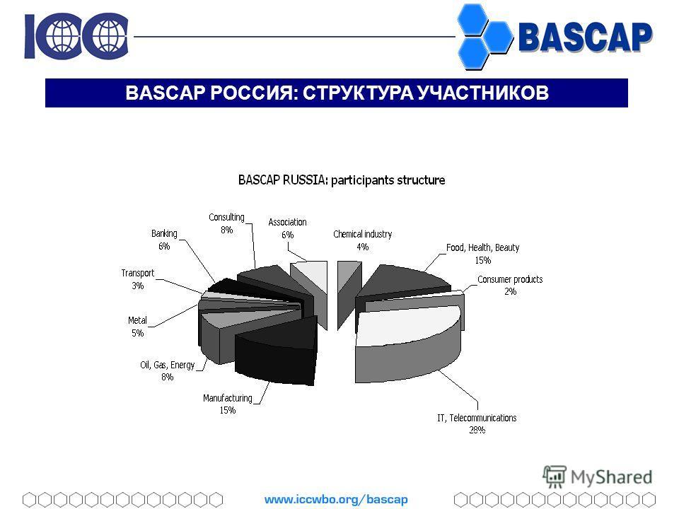 BASCAP РОССИЯ: СТРУКТУРА УЧАСТНИКОВ