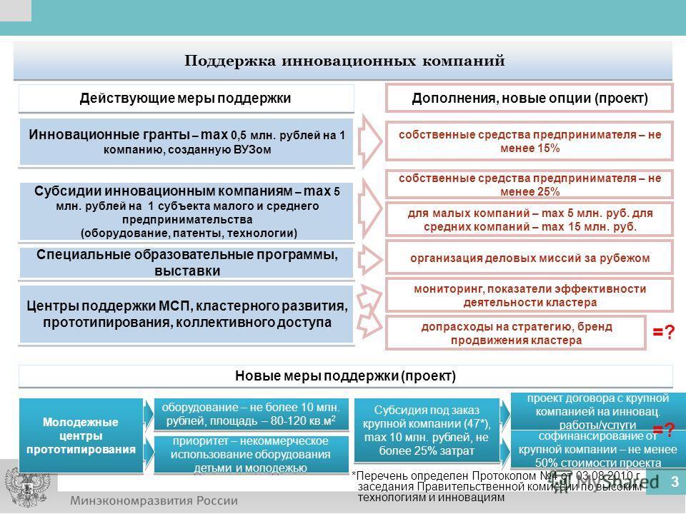 3 Поддержка инновационных компаний Инновационные гранты – max 0,5 млн. рублей на 1 компанию, созданную ВУЗом Субсидии инновационным компаниям – max 5 млн. рублей на 1 субъекта малого и среднего предпринимательства (оборудование, патенты, технологии)