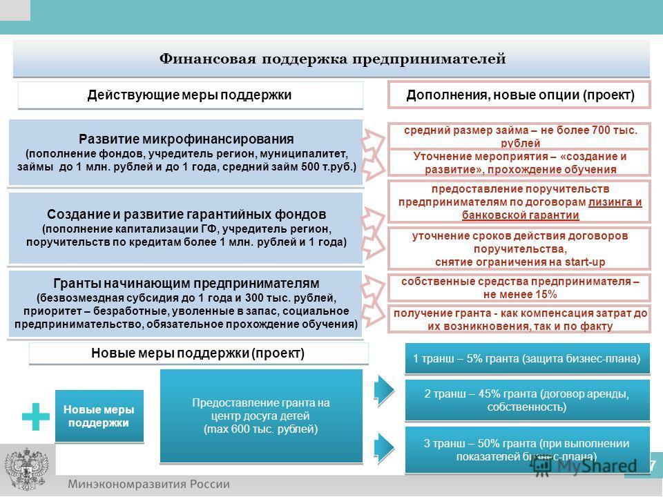 7 Финансовая поддержка предпринимателей Развитие микрофинансирования (пополнение фондов, учредитель регион, муниципалитет, займы до 1 млн. рублей и до 1 года, средний займ 500 т.руб.) Развитие микрофинансирования (пополнение фондов, учредитель регион