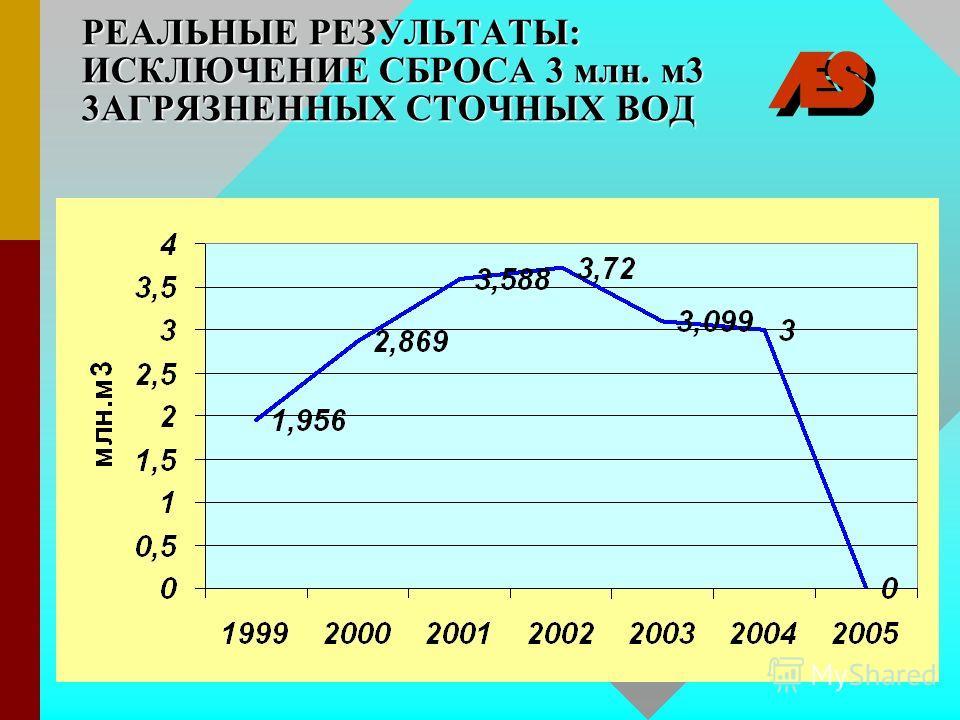 РЕАЛЬНЫЕ РЕЗУЛЬТАТЫ: ИСКЛЮЧЕНИЕ СБРОСА 3 млн. м3 3АГРЯЗНЕННЫХ СТОЧНЫХ ВОД