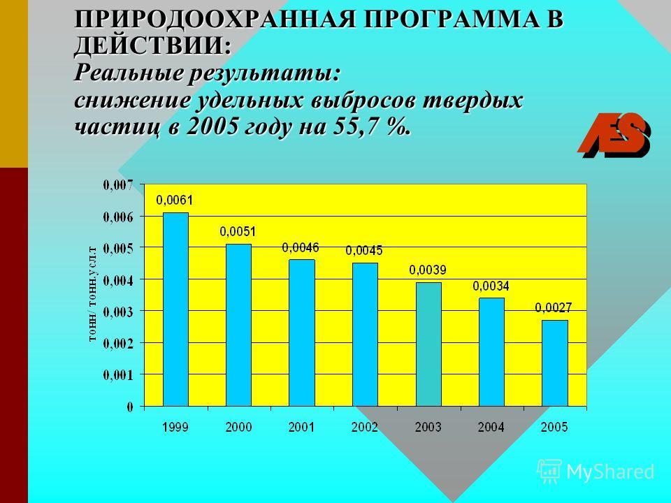 ПРИРОДООХРАННАЯ ПРОГРАММА В ДЕЙСТВИИ: Реальные результаты: снижение удельных выбросов твердых частиц в 2005 году на 55,7 %.