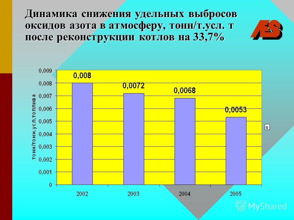 Динамика снижения удельных выбросов оксидов азота в атмосферу, тонн/т.усл. т после реконструкции котлов на 33,7%