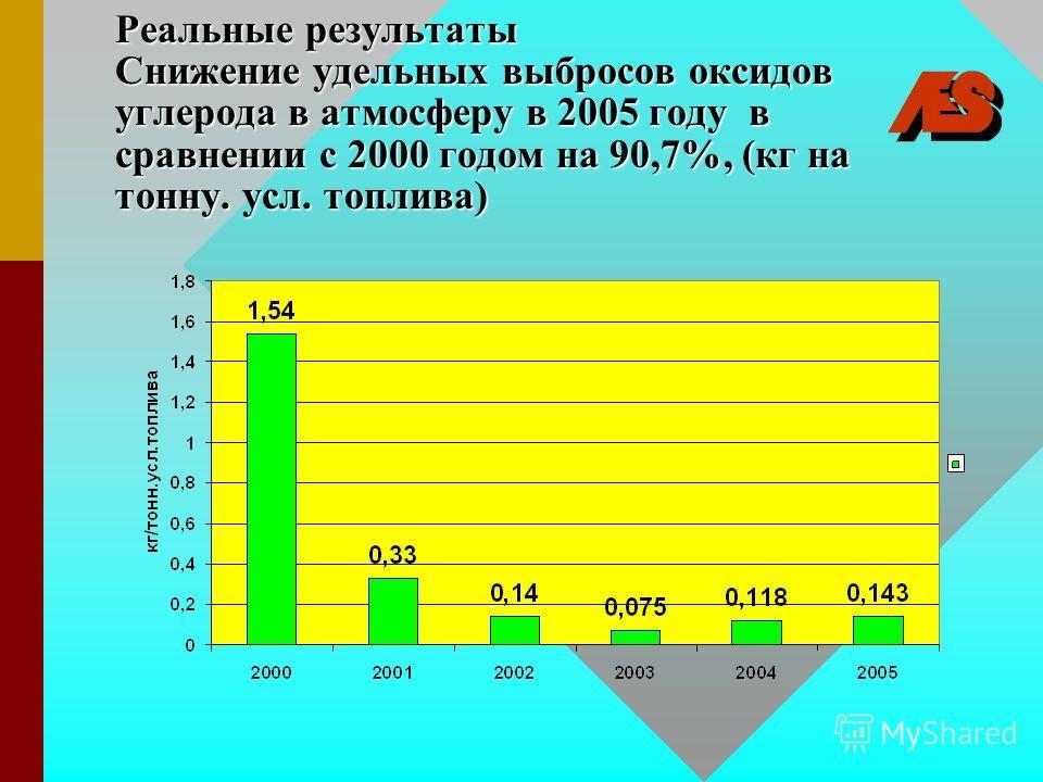 Реальные результаты Снижение удельных выбросов оксидов углерода в атмосферу в 2005 году в сравнении с 2000 годом на 90,7%, (кг на тонну. усл. топлива)