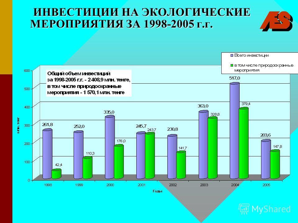 ИНВЕСТИЦИИ НА ЭКОЛОГИЧЕСКИЕ МЕРОПРИЯТИЯ ЗА 1998-2005 г.г. ИНВЕСТИЦИИ НА ЭКОЛОГИЧЕСКИЕ МЕРОПРИЯТИЯ ЗА 1998-2005 г.г.