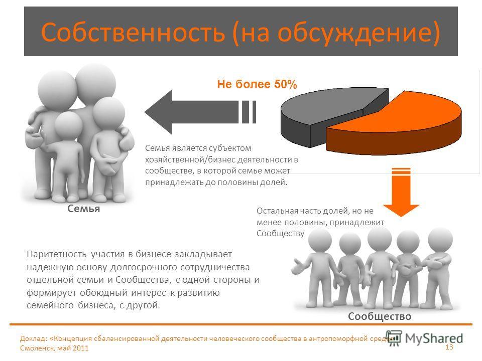Доклад: «Концепция сбалансированной деятельности человеческого сообщества в антропоморфной среде» Смоленск, май 2011 13 Собственность (на обсуждение) Семья является субъектом хозяйственной/бизнес деятельности в сообществе, в которой семье может прина