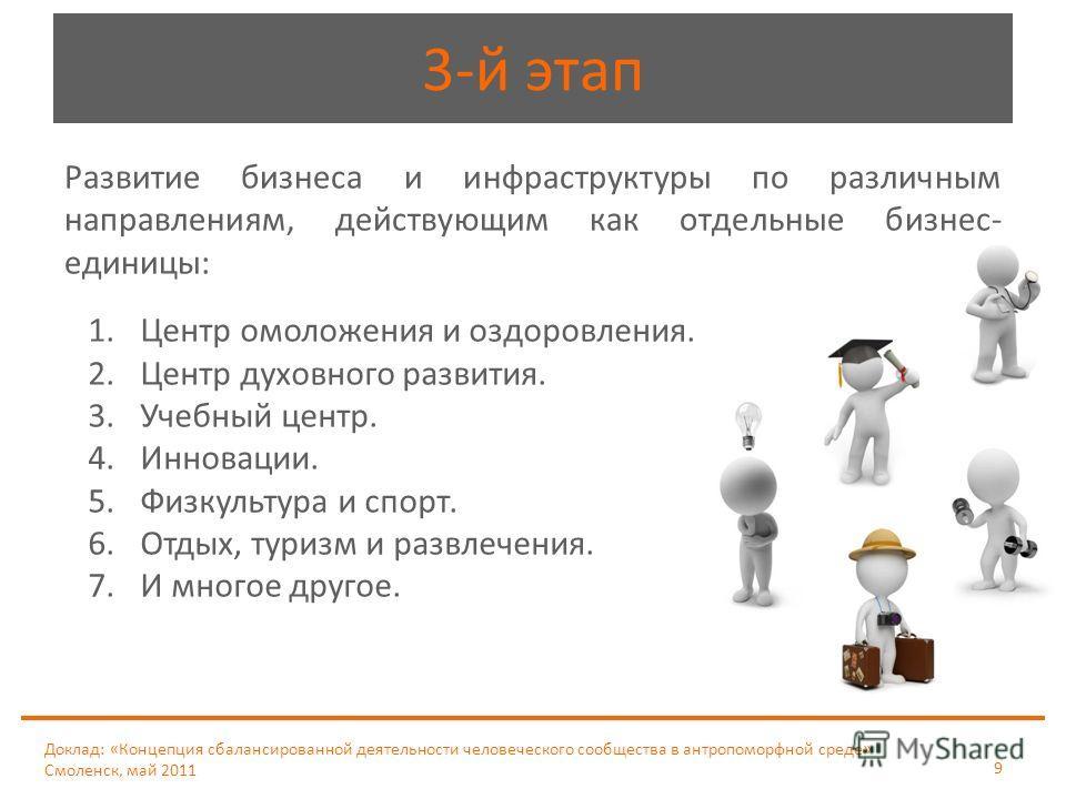 Доклад: «Концепция сбалансированной деятельности человеческого сообщества в антропоморфной среде» Смоленск, май 2011 9 3-й этап Развитие бизнеса и инфраструктуры по различным направлениям, действующим как отдельные бизнес- единицы: 1.Центр омоложения
