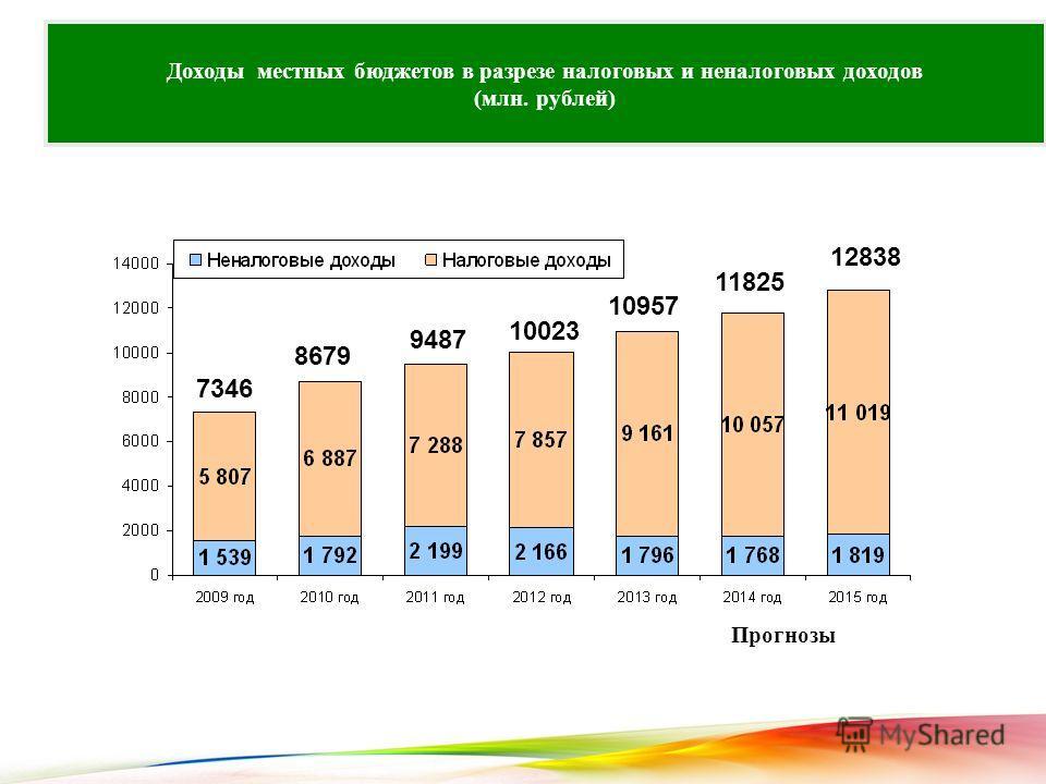 Доходы местных бюджетов в разрезе налоговых и неналоговых доходов (млн. рублей) Прогнозы 7346 8679 9487 10023 10957 11825 12838