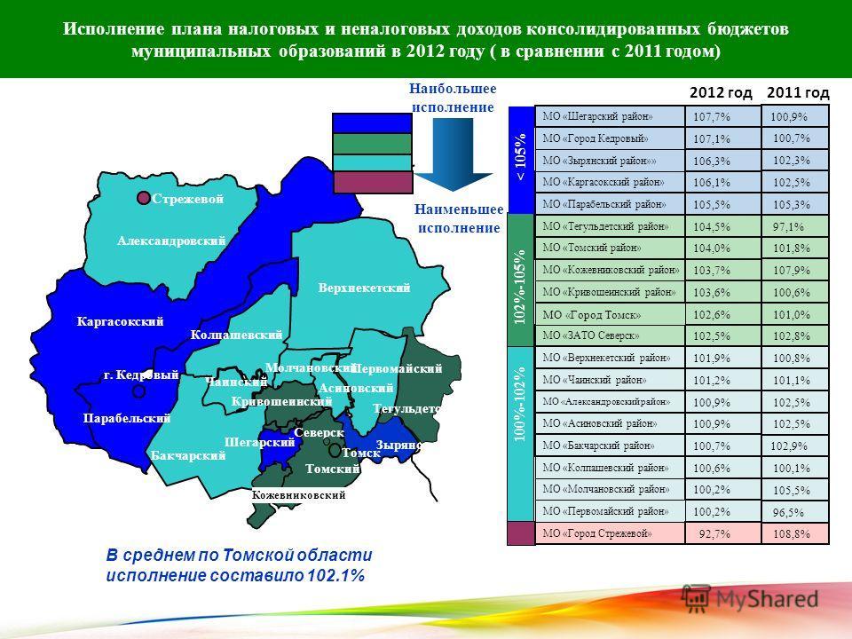 3 Исполнение плана налоговых и неналоговых доходов консолидированных бюджетов муниципальных образований в 2012 году ( в сравнении с 2011 годом) Наибольшее исполнение Наименьшее исполнение В среднем по Томской области исполнение составило 102,1% >100%