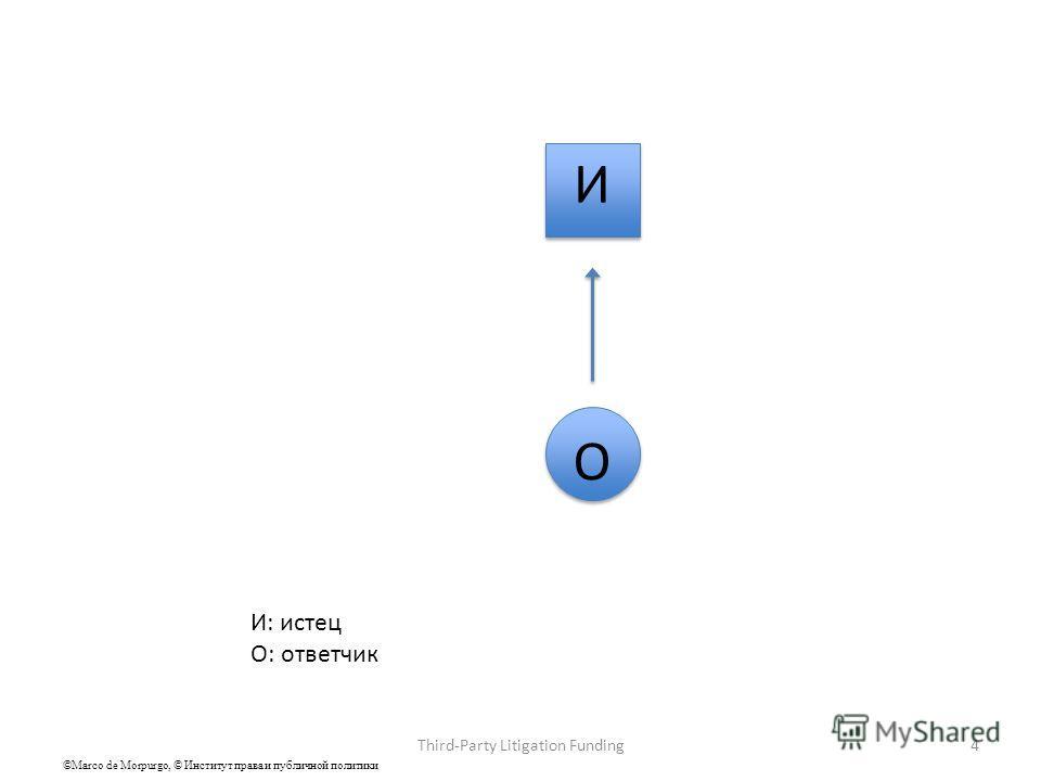 И И О О И: истец О: ответчик 4Third-Party Litigation Funding ©Marco de Morpurgo, © Институт права и публичной политики
