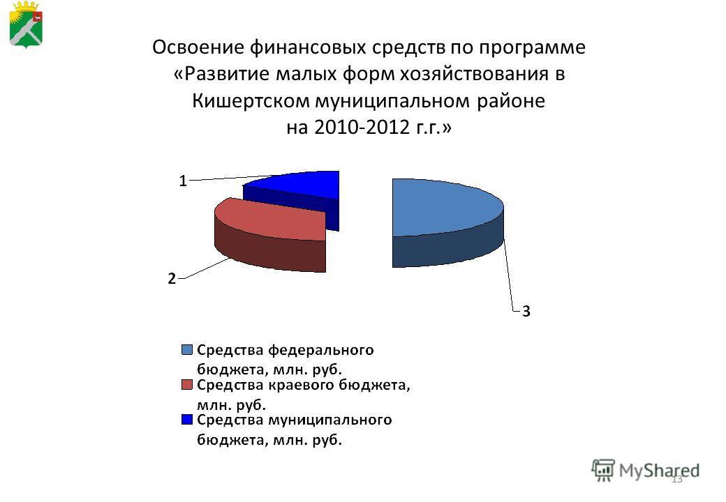 13 Освоение финансовых средств по программе «Развитие малых форм хозяйствования в Кишертском муниципальном районе на 2010-2012 г.г.»
