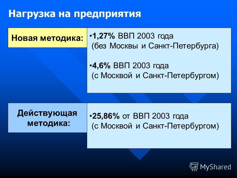 Нагрузка на предприятия Новая методика: 1,27% ВВП 2003 года (без Москвы и Санкт-Петербурга) 4,6% ВВП 2003 года (с Москвой и Санкт-Петербургом) Действующая методика: 25,86% от ВВП 2003 года (с Москвой и Санкт-Петербургом)