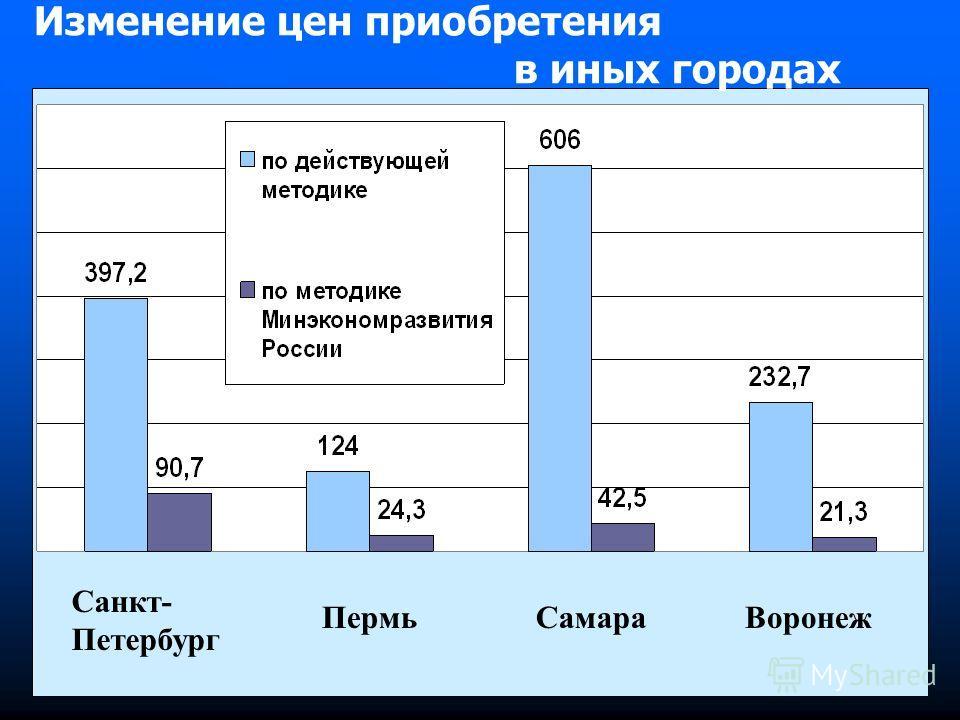 Изменение цен приобретения в иных городах Санкт- Петербург ПермьСамараВоронеж