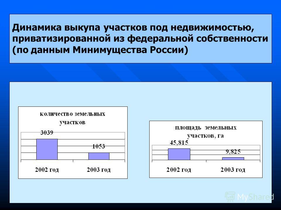 Динамика выкупа участков под недвижимостью, приватизированной из федеральной собственности (по данным Минимущества России)