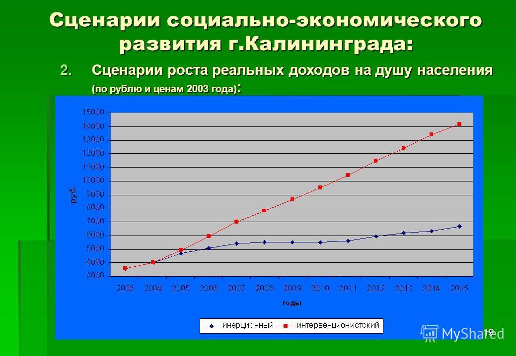 19 Сценарии социально-экономического развития г.Калининграда: 2.Сценарии роста реальных доходов на душу населения (по рублю и ценам 2003 года) :