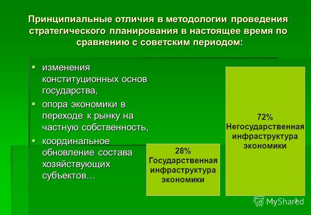 3 Принципиальные отличия в методологии проведения стратегического планирования в настоящее время по сравнению с советским периодом: изменения конституционных основ государства, изменения конституционных основ государства, опора экономики в переходе к
