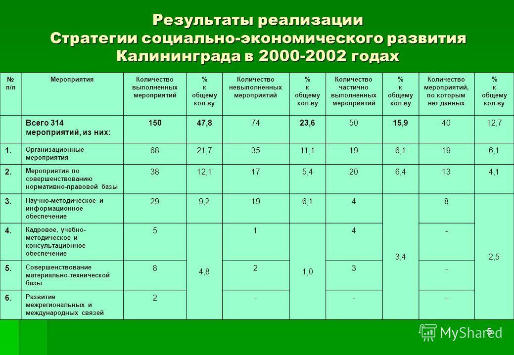 5 Результаты реализации Стратегии социально-экономического развития Калининграда в 2000-2002 годах п/п МероприятияКоличество выполненных мероприятий % к общему кол-ву Количество невыполненных мероприятий % к общему кол-ву Количество частично выполнен