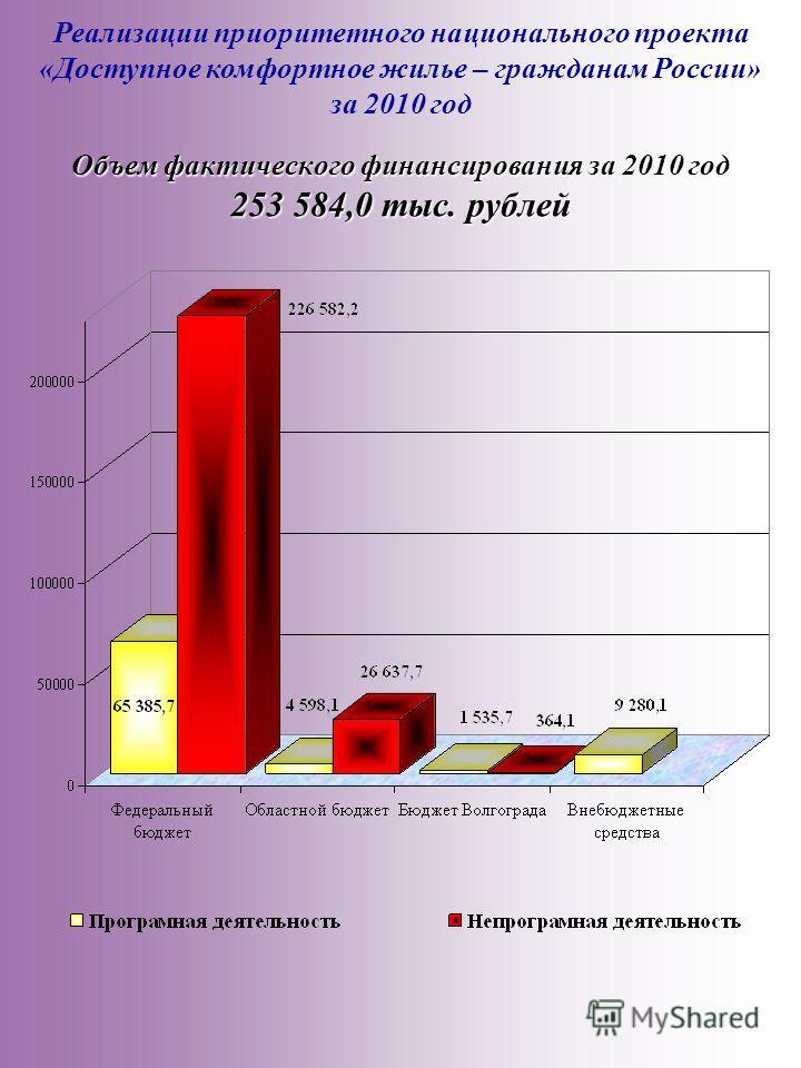 Реализации приоритетного национального проекта «Доступное комфортное жилье – гражданам России» за 2010 год Объем фактического финансирования за 2010 год 253 584,0 тыс. рублей