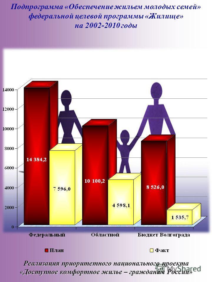 Реализация приоритетного национального проекта «Доступное комфортное жилье – гражданам России» Подпрограмма «Обеспечение жильем молодых семей» федеральной целевой программы «Жилище» на 2002-2010 годы
