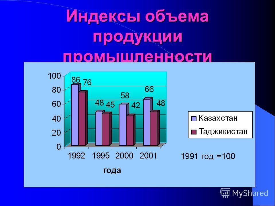 Динамика роста реального ВВП (1989 - 2001 гг.)